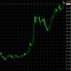 ドル円、109円目前!