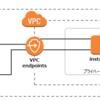 【AWS】プライベートサブネットにあるインスタンスのログをCloudWatchに出力する方法/CloudWatch用エンドポイントの作成