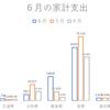 6月の家計支出(育児休業4か月目)