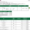 本日の株式トレード報告R2,05,13