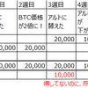 【税金】アルトコイン⇔ビットコインに注意。国税庁に聞いてきた。