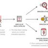 S3に保存された生ログファイルをSQLで分析できるようにする(Amazon Athena)