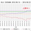 【前兆】ラドン濃度グラフを追加~札幌・市川・広島データが上昇中