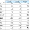 三菱商事を追加購入!利回り6%