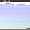 FX投資家爆死!大荒れの英ポンド