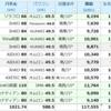 7月発電量 大公開! JinKO両面×SMA 超過積載がデビュー♪