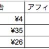 2017年3月のブログ収益は26円。