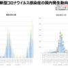 「厚生労働省発表、新型コロナウイルス感染症の国内発生状況 (令和2年7月29日18時時点)、および東京都の最新感染状況」