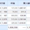 【12月18日投資結果】日本株が全銘柄下落。ずっと不調な一週間でした。