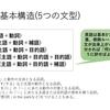 英語を速読できる人はどう読んでいるのか?―これだけ覚える公務員試験英語勉強法