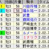 第55回弥生賞(GII)