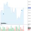 2020-07-11 今週の米国株状況