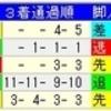 【重賞展望】第63回有馬記念(GⅠ)
