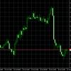 FOMCの流れは今日も続くのか?