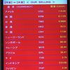 やっぱり現地で両替がお得。台湾・高雄国際空港で両替してみた。〔#113〕