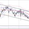 【FX】ドル円 2021年6月5日 今後の予想及びエントリーポイントを考えてみた