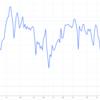 8月の株価チャートを眺める