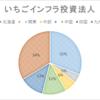 インフラファンドの比較(2)(ポートフォリオの比率)