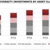スタンフォード大学のエンダウメント投資対象資産:ユニークな土地投資