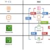 【ブログ移行計画③】AWSのバックアップ機能と周辺知識