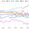 【株 FX】来週のFOMC政策金利は据え置きムード。イタリア財政問題懸念でユーロ軟調。