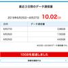 WiMAX 2+ (UQWiMAX) 3日間で10G 超えて制裁を受けました