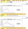 太陽光発電 - 近隣との発電量比較