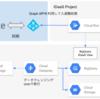 Cloud Runを用いたIDaaSのID情報更新システム