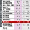 首相、総裁選出馬正式表明 急ぐ改憲 世論は関心低く - 東京新聞(2018年8月27日)