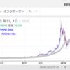 2018/10/27  ビットコイン長期目線は楽観的