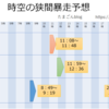 【MU Legend】8/12(日) 時空の狭間暴走予想