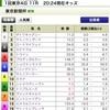 東京新聞杯・きさらぎ賞2021の買い目