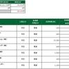 デイトレ結果(2021/04/02) 連敗