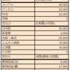 【101_生活】我が家の生活費収支報告!@2021年07月