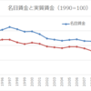 平均給与は6000円も昇給中!手取り額は4000円も上昇してないのだけどね…。
