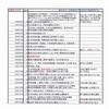 「日本学術会議」は親共・容共組織(4)