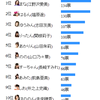 ピチモ総選挙2012結果発表