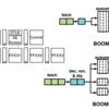 Rocket-ChipとBOOMの環境の違いは何なのか?(1)