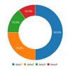 Vue.jsでC3.jsを使ってドーナツチャートを表示してみる