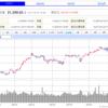 アメリカ株はどうして伸び続けているのか? 投資時期考察