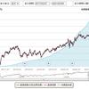 eMAXIS Slim先進国債券インデックス 積立のご報告