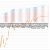 【トラリピ2すくみ】トラリピのメキシコペソ円2すくみ検証。第52週 (1/16)は年利換算0%。地味な過去最高益。ペソ円強く、だんだんと上がって含み損が減っています。