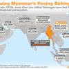ロヒンギャ難民と軍部の勢力、ミャンマーでなにが?