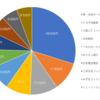 本当の権力者は誰? 日本の大株主をゆる〜く分析