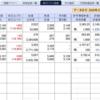 今日の日本株は一服の清涼剤、ただ Kensinhan の含み損は、まだ180万円超もある…