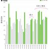 サーフィンの人気ポイント、GWに来訪者数増加