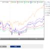 【SBI証券】つみたてNISAで投資できるアクティブファンドの中で最も好成績はファンドは。