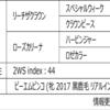 POG2020-2021ドラフト対策 No.169 ロゼクラン