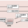 情報処理安全確保支援士 2.6 DSNサーバに対する攻撃
