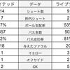 【試合レビュー】閃光のラッシュフォード